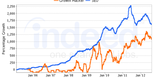 Growth Hacker vs SEO