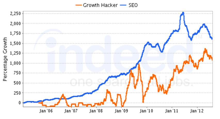 Growth Hacker vs SEO