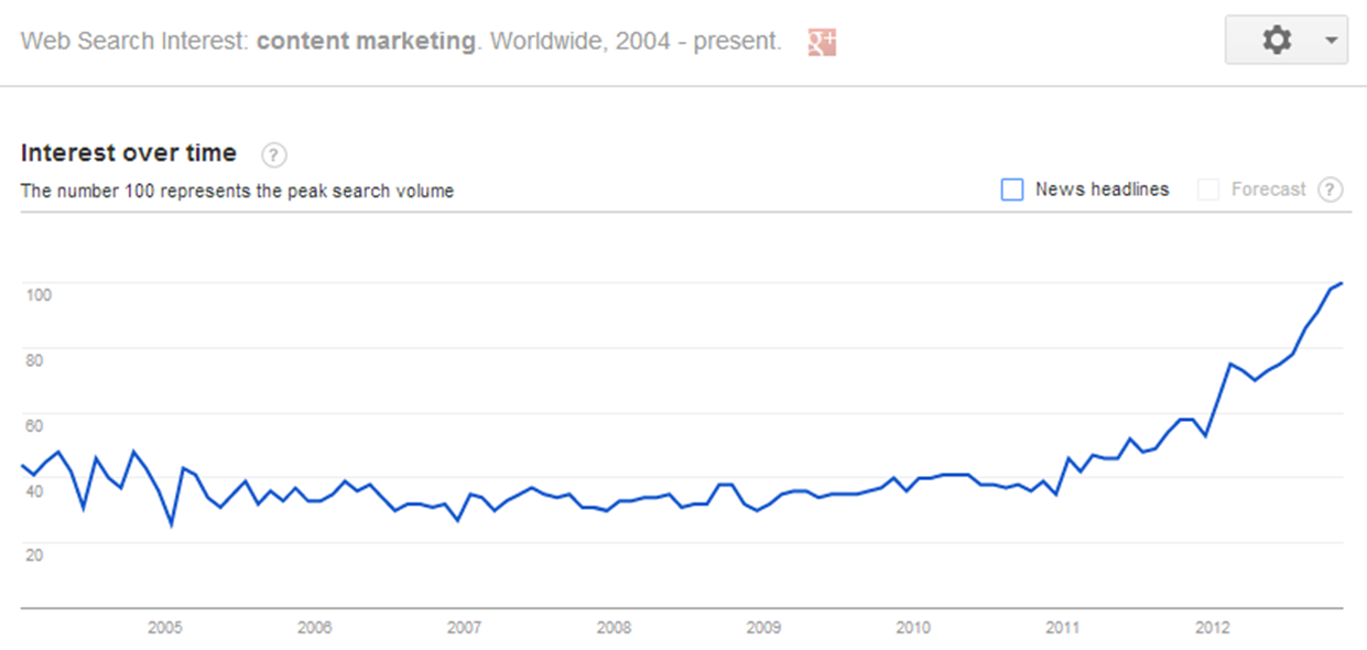 google trends - content marketing